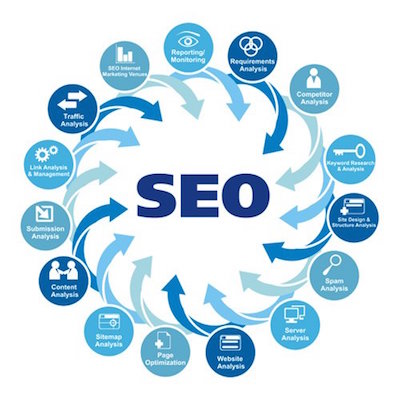BaalTeshuva Search Engine Optimization