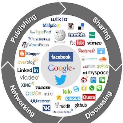 Jewish Social Media Marketing