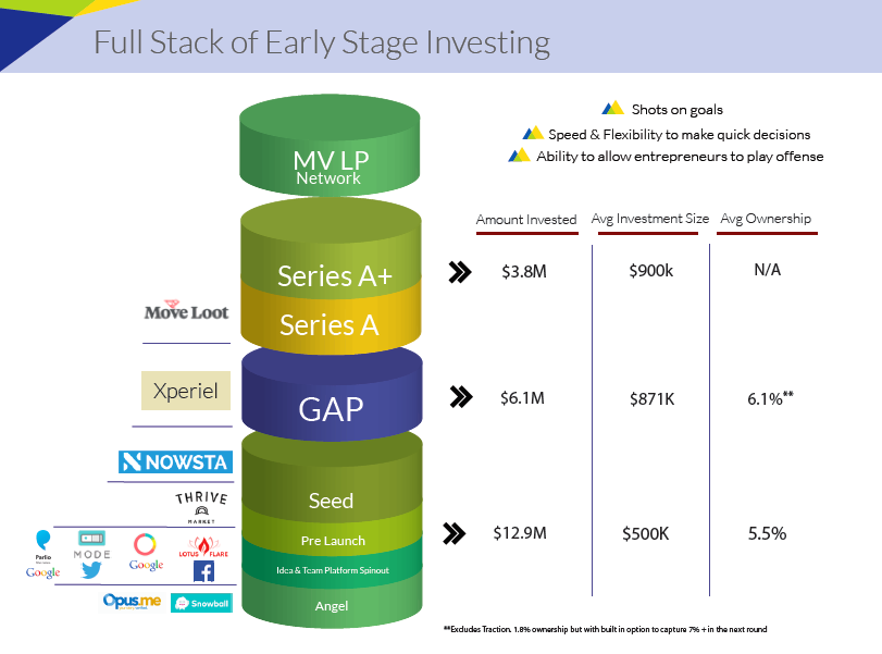 Metamorphic Venture Capital